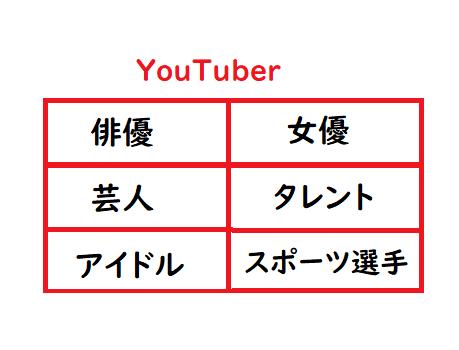 【ジャンル別】芸能人、有名人YouTuberのチャンネル一覧【随時更新】